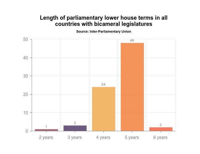 Graph - length of parliamentary lower house terms