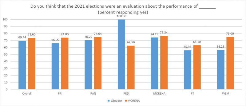 Graph depicts opinions on Mexico's legislative elections