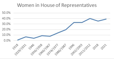 A line graph depicts changes in the number of women in the Dutch House of Representatives over time