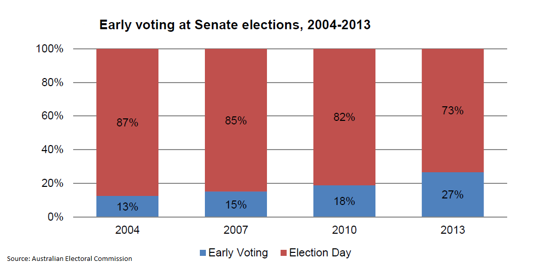 Early voting for Senate in Australian federal elections, 2004-2013