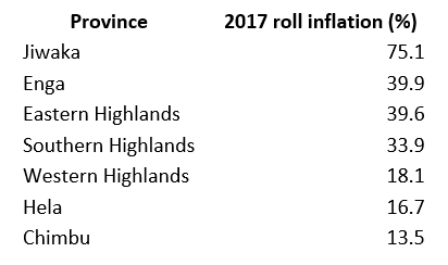 Graph depicts roll inflation in various provinces of PNG in 2017